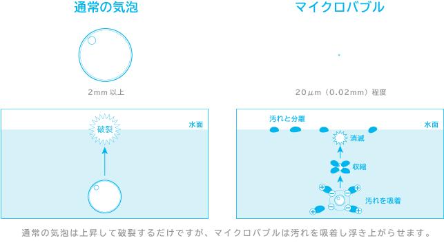 通常気泡とマイクロバブルの大きさ比較